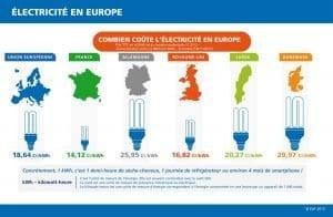 comparateur prix electricite europe
