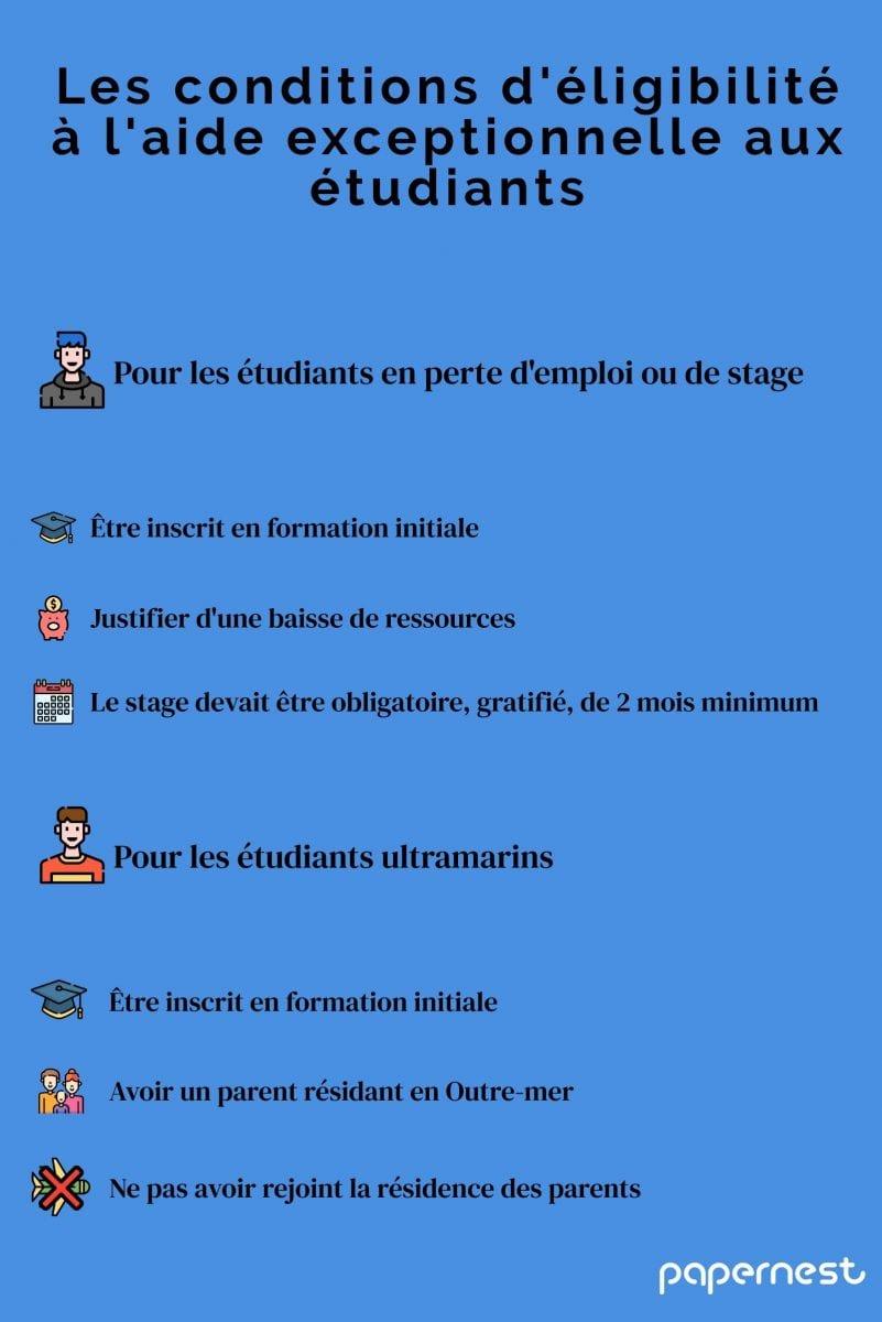 aide aux étudiants infographie