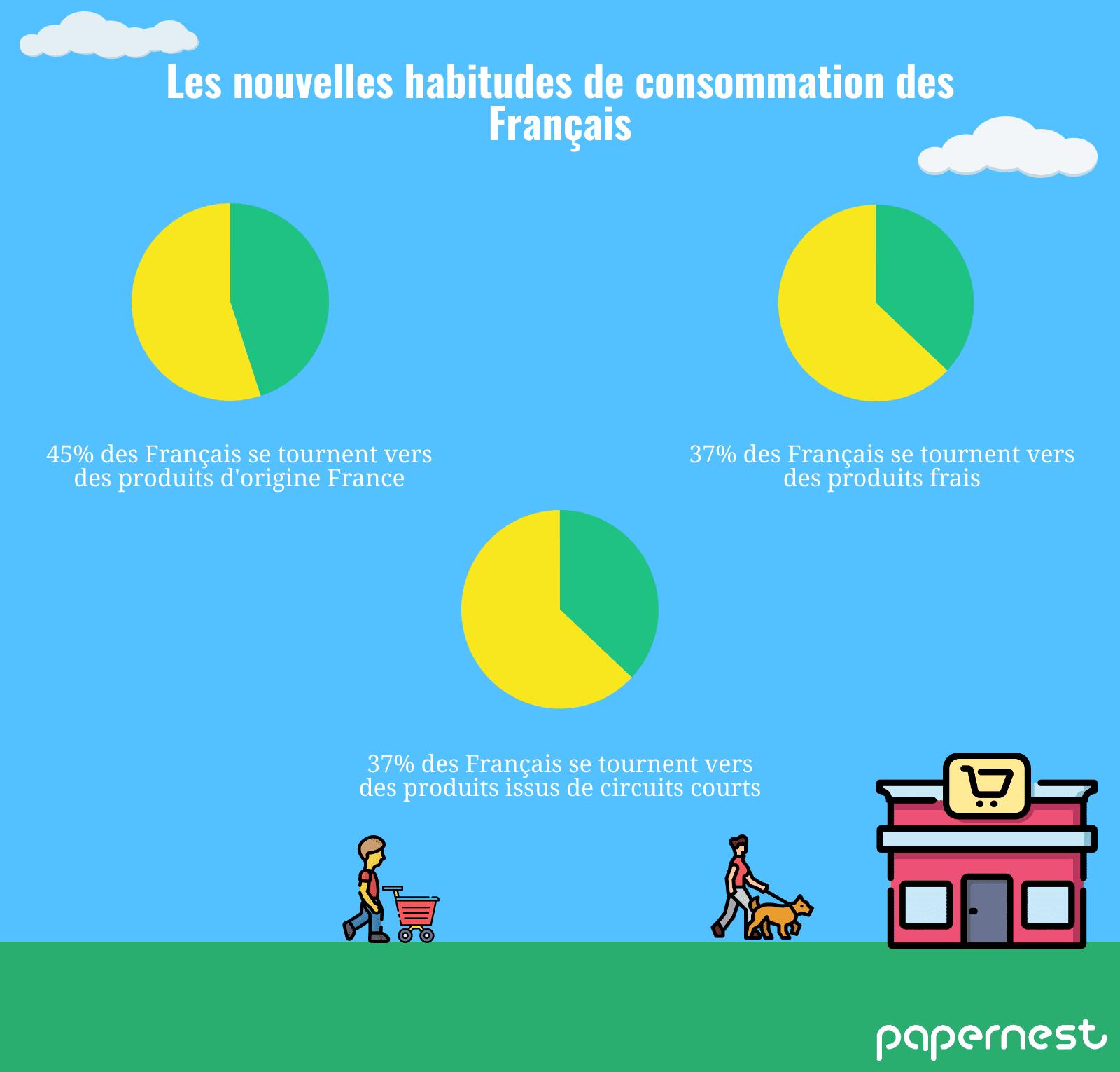 infographie consommation français finale