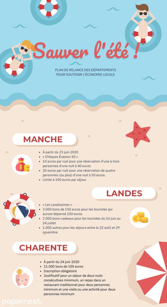 Plan relance département infographie