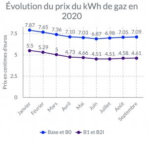 évolution prix kwh 2020